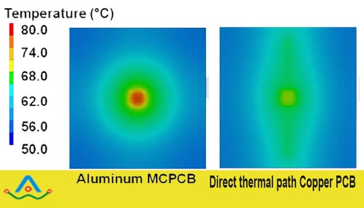 Thermal Management of metal core pcb