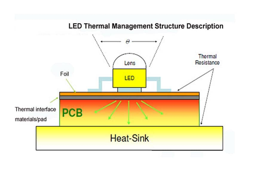 Thermal management of MCPCB